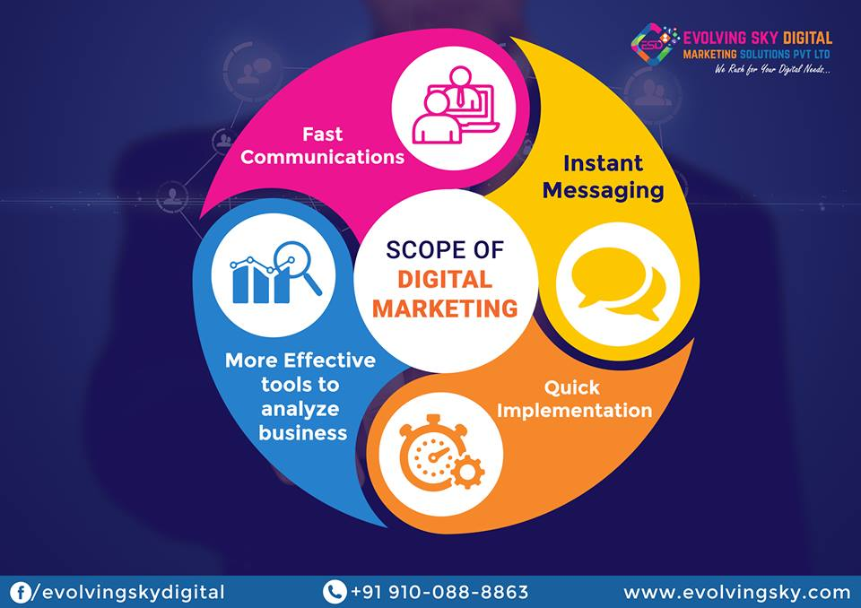 Digital Marketing Agency in Hyderabad - SEO, PPC, Social Media Services