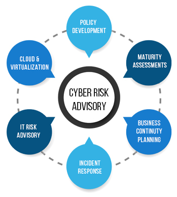 Third Party Risk Management (TPRM) with Cyber Security Services