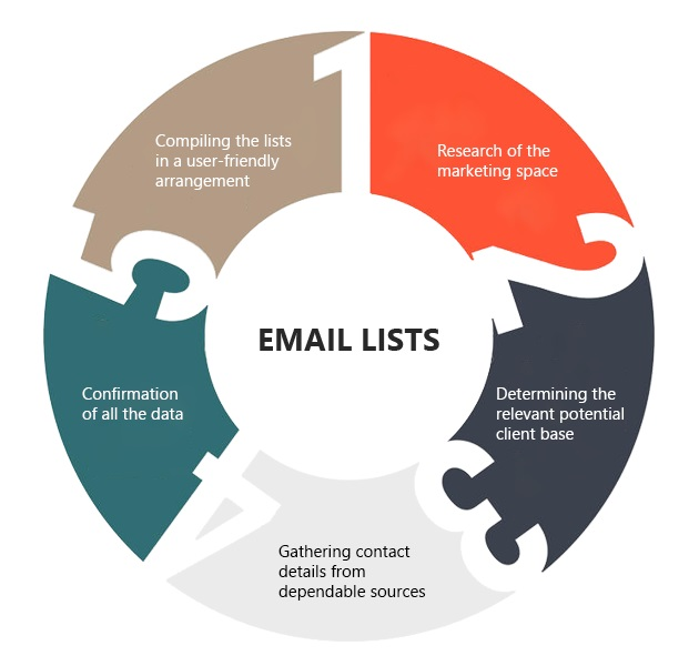 Business Email Lists Provider | Data Marketing Service | Pioneer Lists