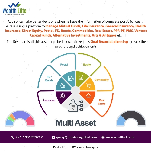 How Mutual Fund Software attract New Investors?