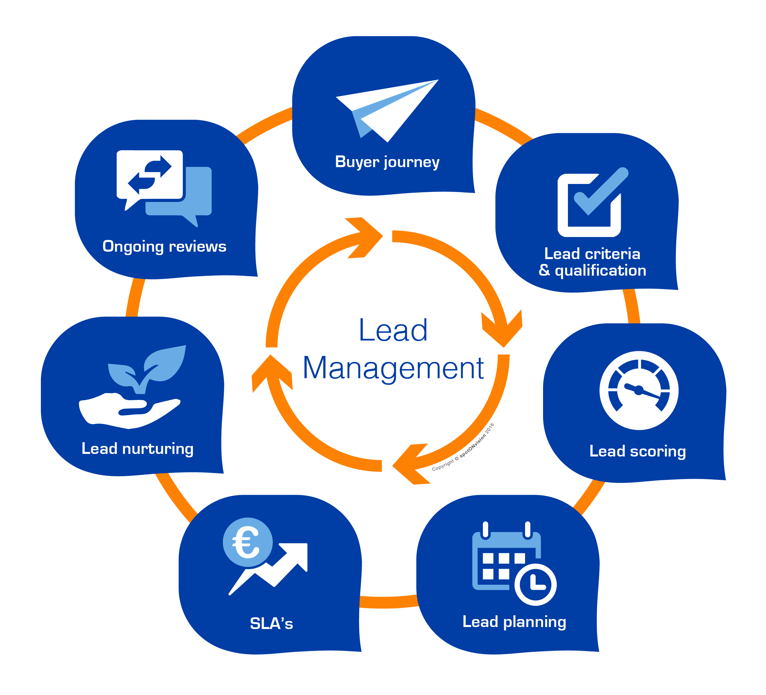 Online Lead management system | Online Lead Management System | online Lead  Tracking software