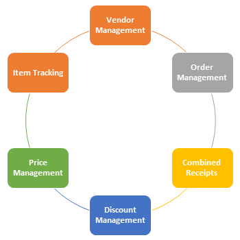 Online Order Management System| sales Order Management Software | Purchasing Order Software
