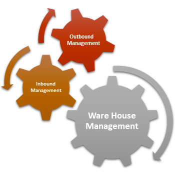 cloud warehouse management system | cloud warehouse management software | Online wms software